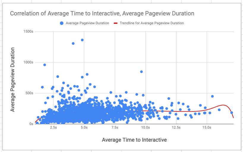 duración de pageview y tiempo en el sitio para interactivo
