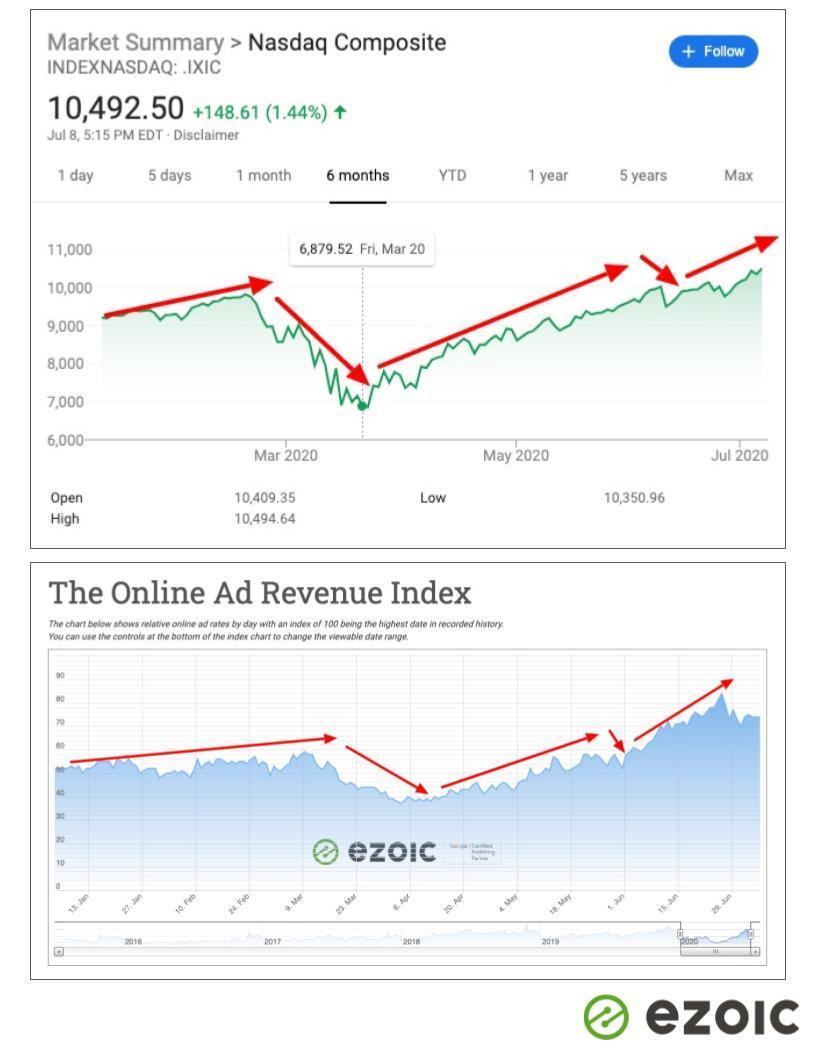 taux d'annonce d'actions