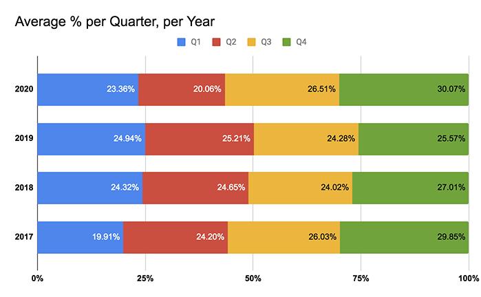 pourcentage du chiffre d'affaires annuel par trimestre