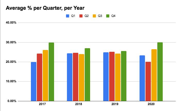 quarterly ad revenue per year