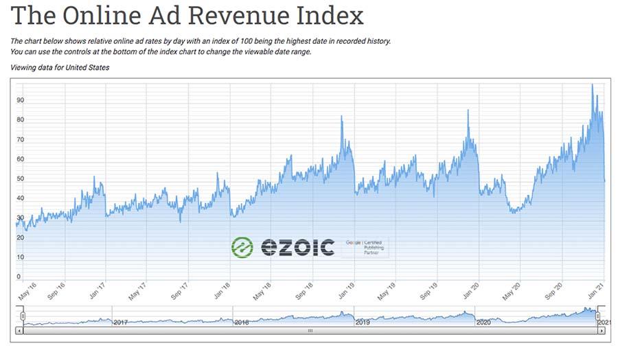 ad revenue index per year
