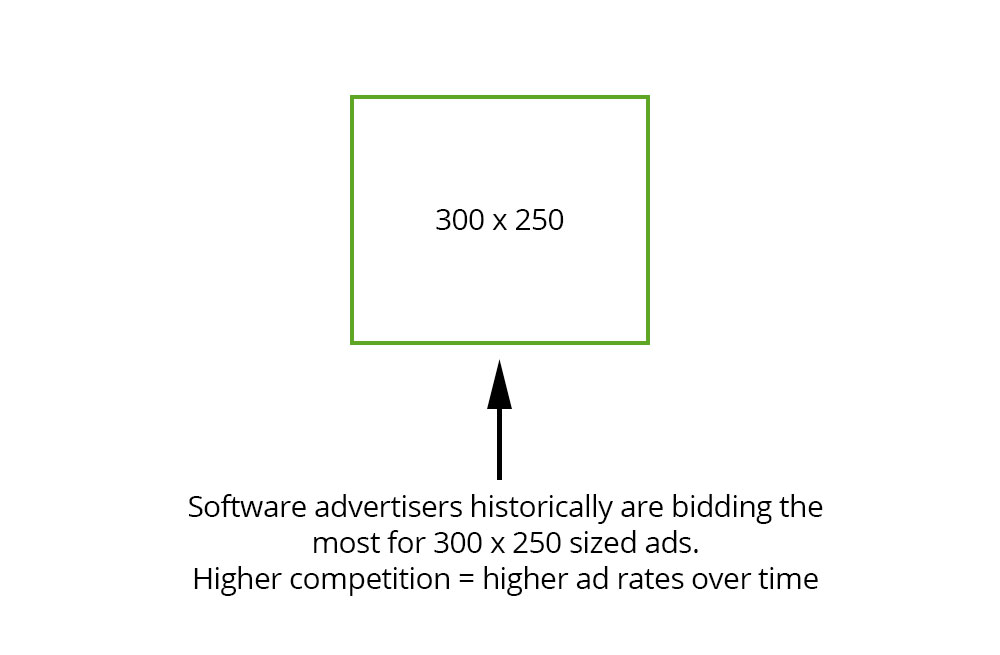 Software advertisers might historically be bidding on 300 x 250 ad sizes more competitively than other sizes. This can affect AdSense Earnings