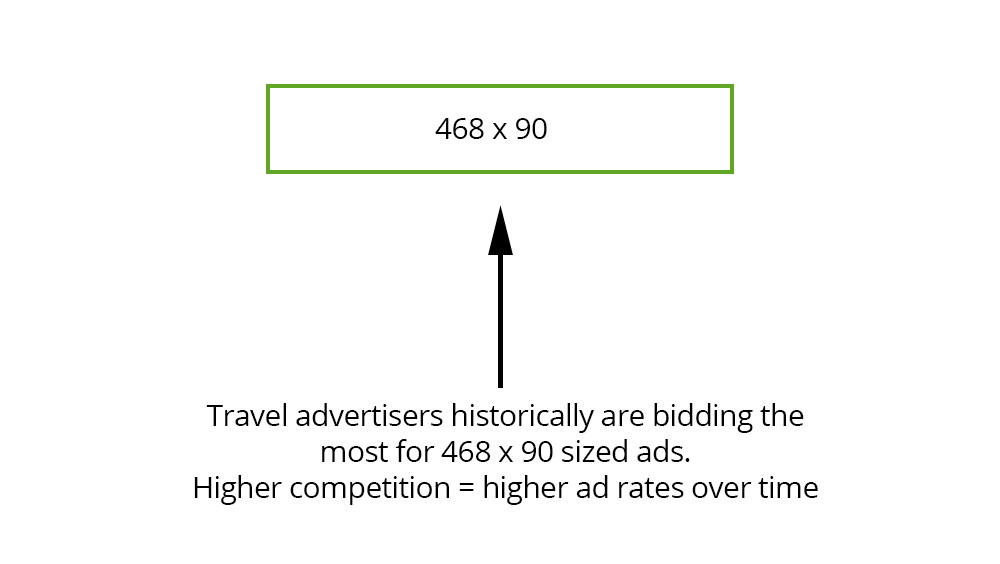 Travel advertisers might historically be bidding on 468 x 90 ad sizes more competitively than other sizes. This can affect AdSense Earnings