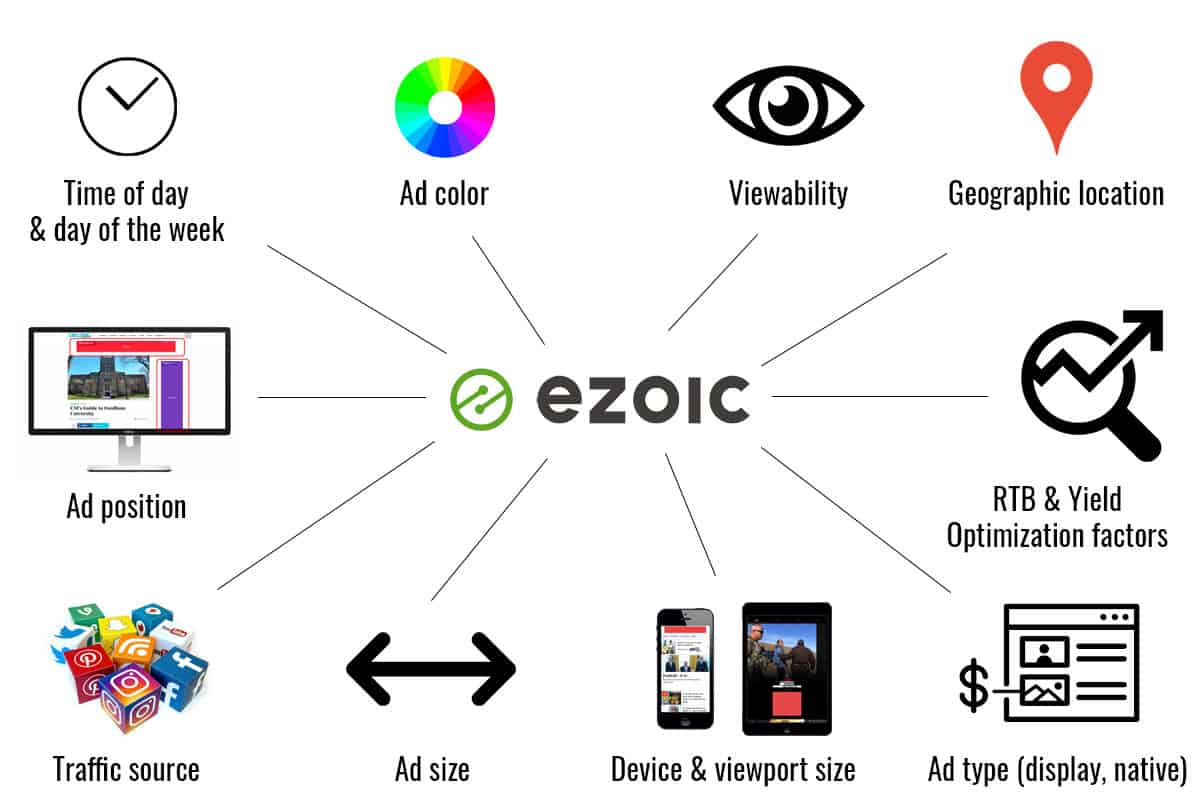 Ezoic's AI Tests: Time of day, day of the week, ad color, ad viewability, geographic location of user, ad position, optimization, ad size, ad type (native, display), device type or viewport, and source traffic