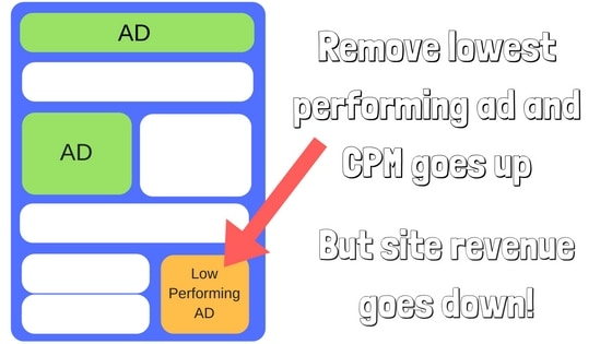 What Is CPM & Why Ad Networks Use It As A Metric