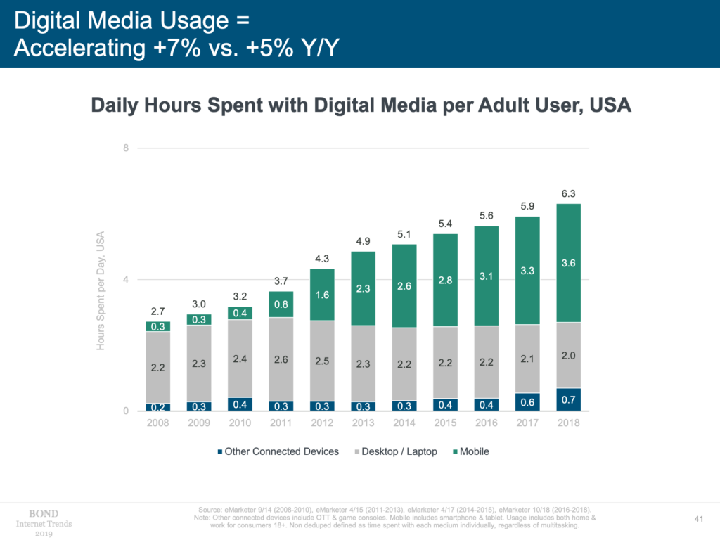 Mary Meeker's 2019 Internet Trends report highlight mobile device usage growth