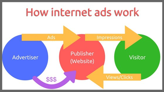 How Internet Ads Work & How To Make Money Using Them
