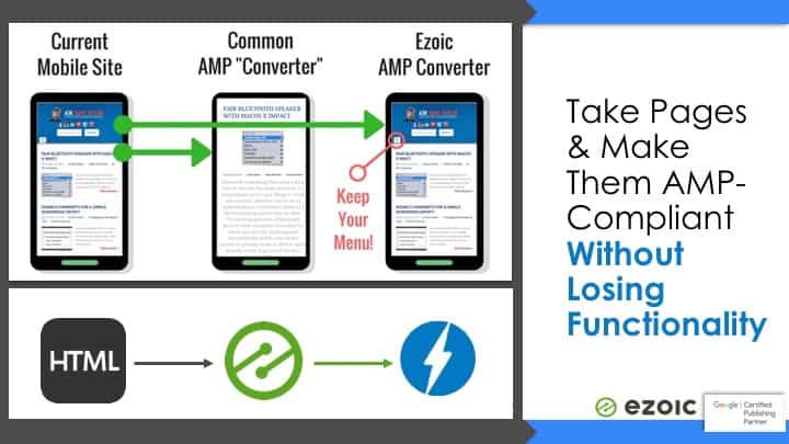 convert pages to google amp