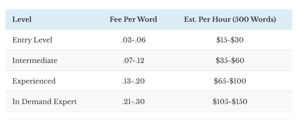 Average price per word paid for hiring writers for your website or blog