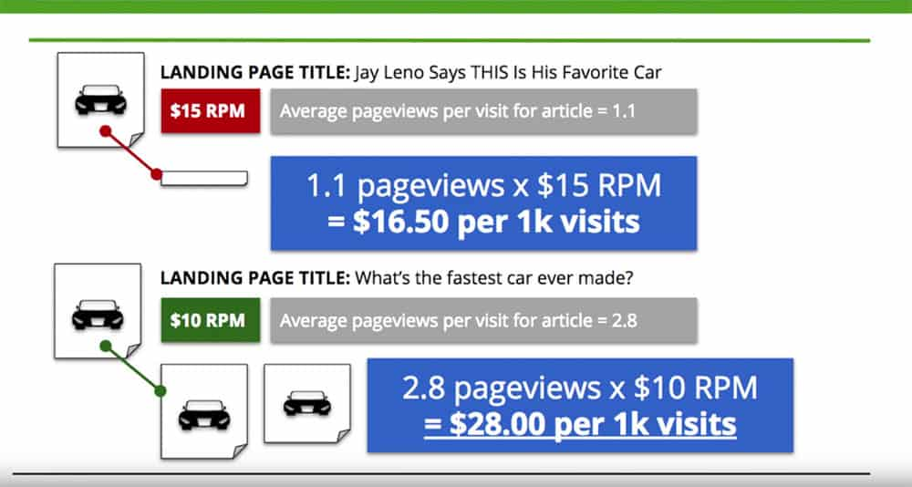 total website rpm by website content