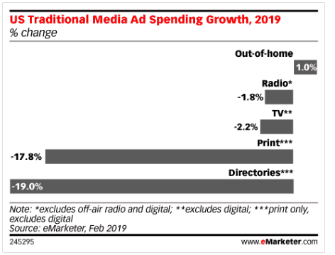 emarketer shows ad spending growth 2019
