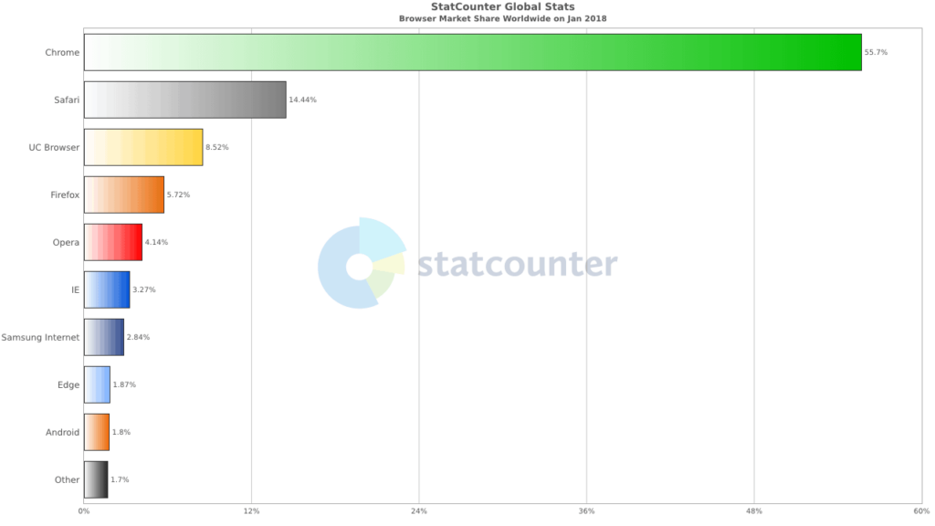 browser cookie tracking stats