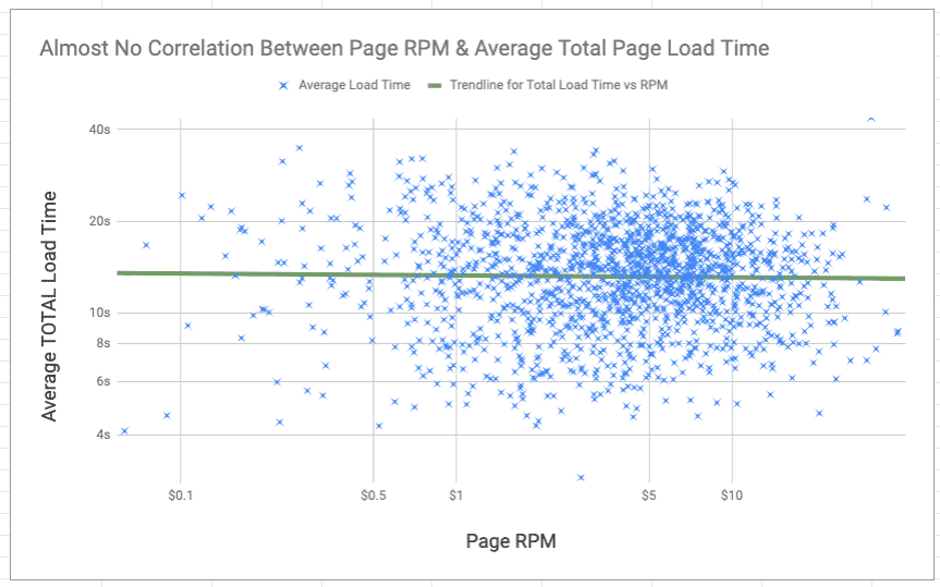 page load time and average page rpm