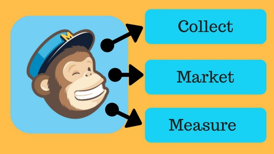 hot to use mailchimp as a marketing automation system