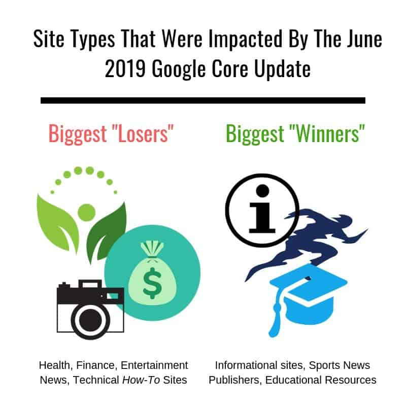 publishers impacted by 2019 Google algorithm update