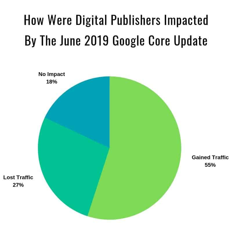 How digital publishers were impacted by the 2019 JUne Google Core Update