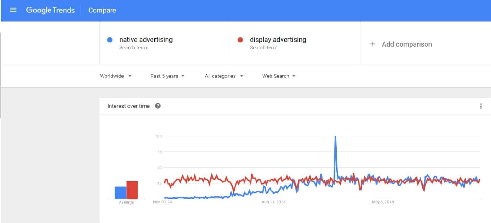 native advertising vs. display advertising google trends searches