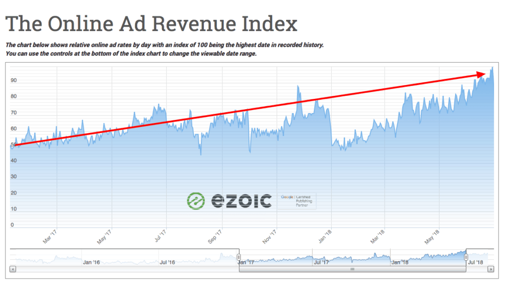 higher ad rates