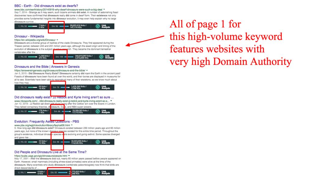high domain authority-min