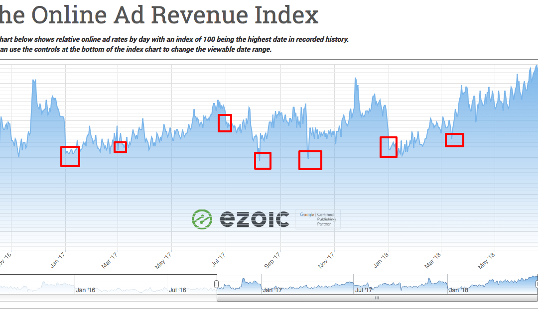 Why Do Ad Rates Drop In July? (CPMs)