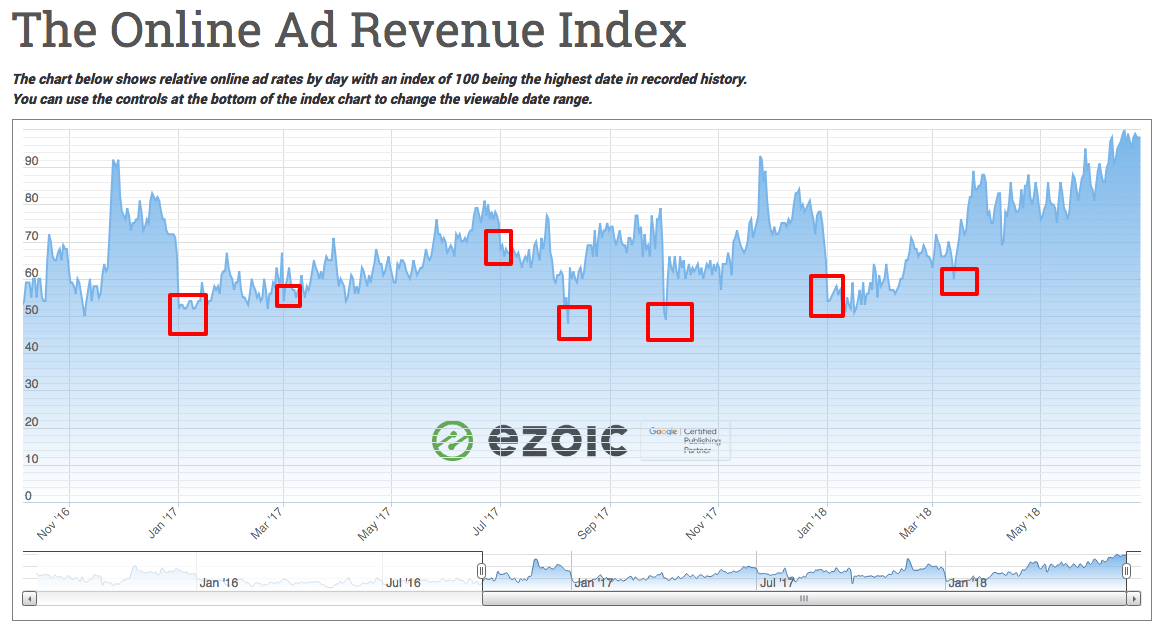 ad rates drop - ad earnings decline