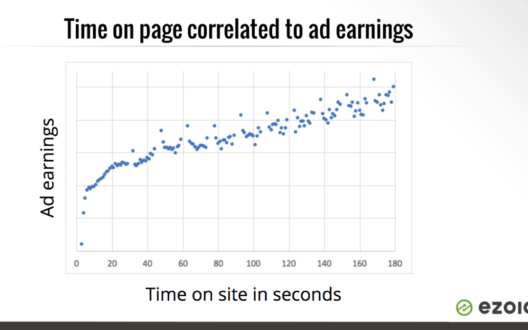 time on page and ad earnings