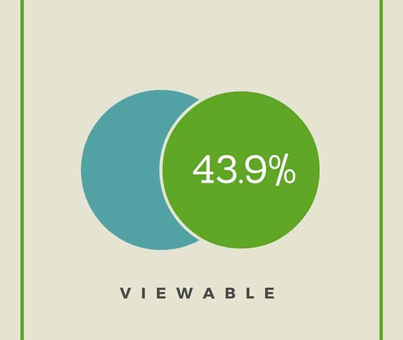 Active View Viewability Statistics