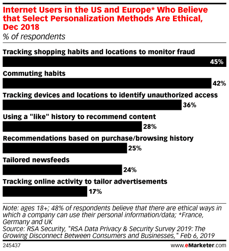 how is personal data used for ad targeting