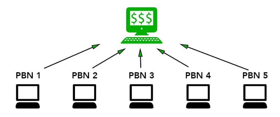 Google and PBNs
