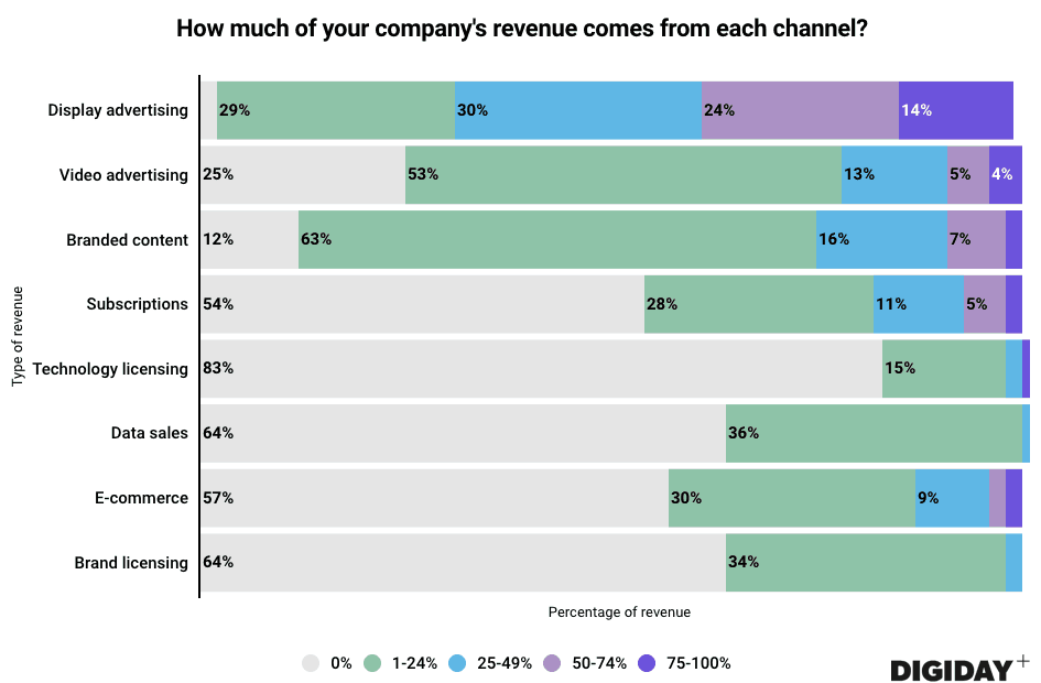 But, can publishers rely on ads for all their revenue?