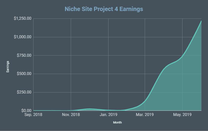 website revenue growth
