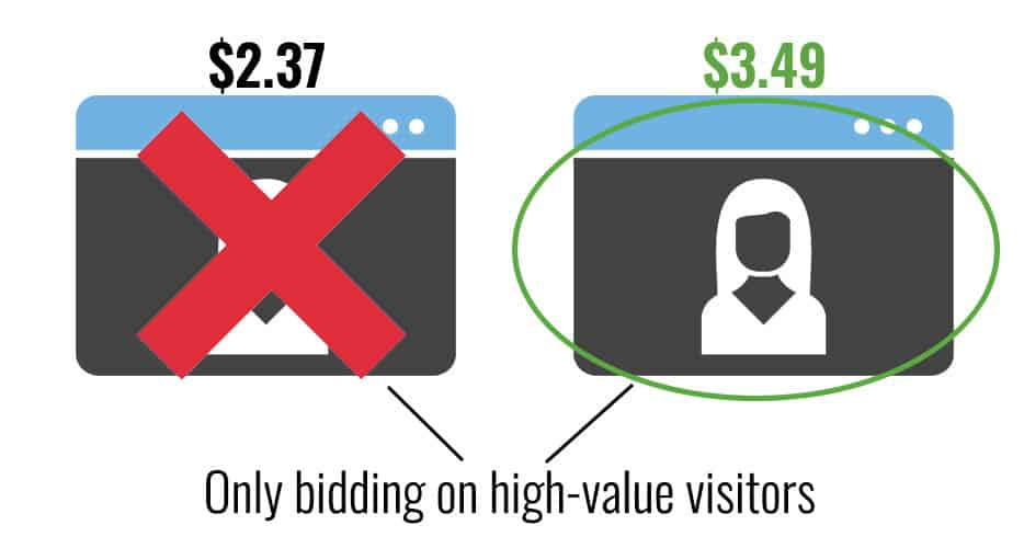 Ad network scammers might only be bidding on high-value visitors
