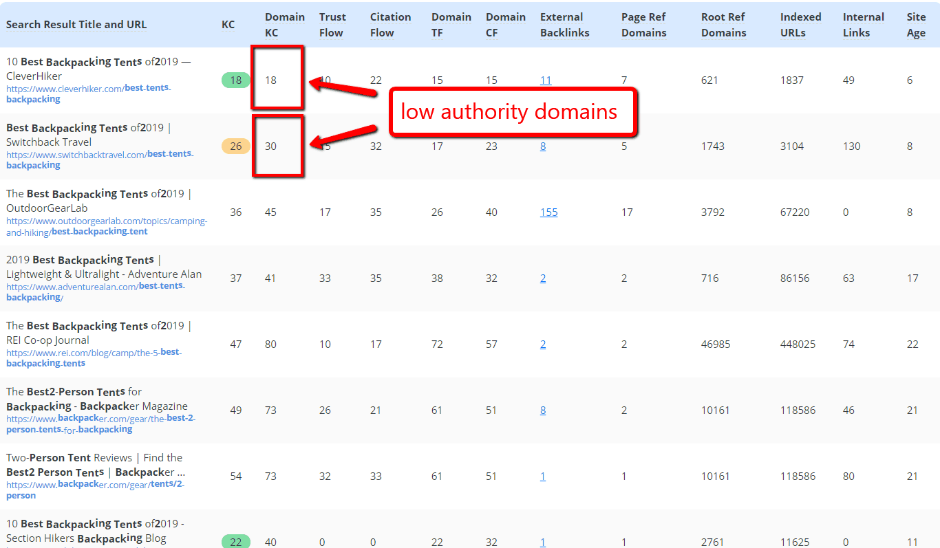 Low authority domains