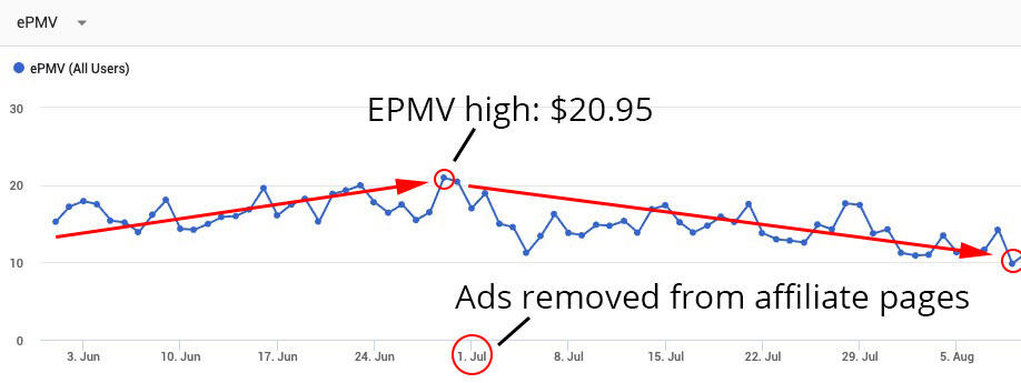 EPMV declining after ads being removed from pages that have affiliate links