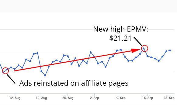 Ads reinstated back on affiliate pages. EPMV slowly increased back to a new high, higher than before