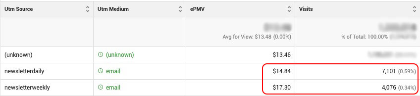 EPMV by traffic source: showing a daily vs. weekly newsletter
