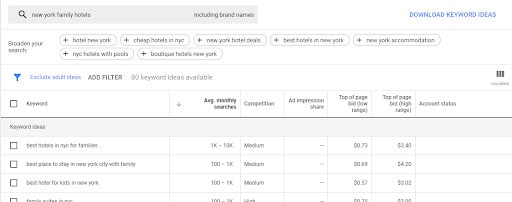 "Using Keyword planner to check keyword volume of: ""New York Family Hotels"""