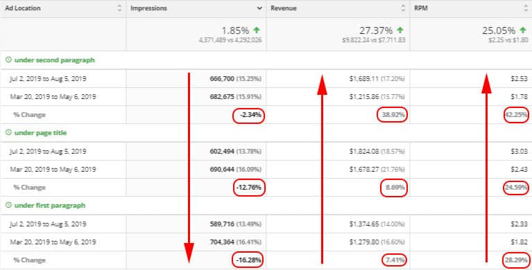 """Ezoic's ad tester is showing visitors less """"aggressive"""" ad placements, like under second paragraph, under page title, and under first paragraph, yet are still seeing increases in revenue and RPM"""