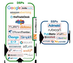 DSPs and SSPs