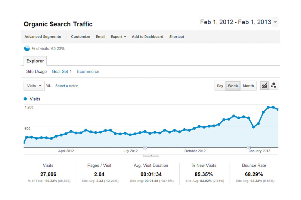 Optimize site speed and SEO