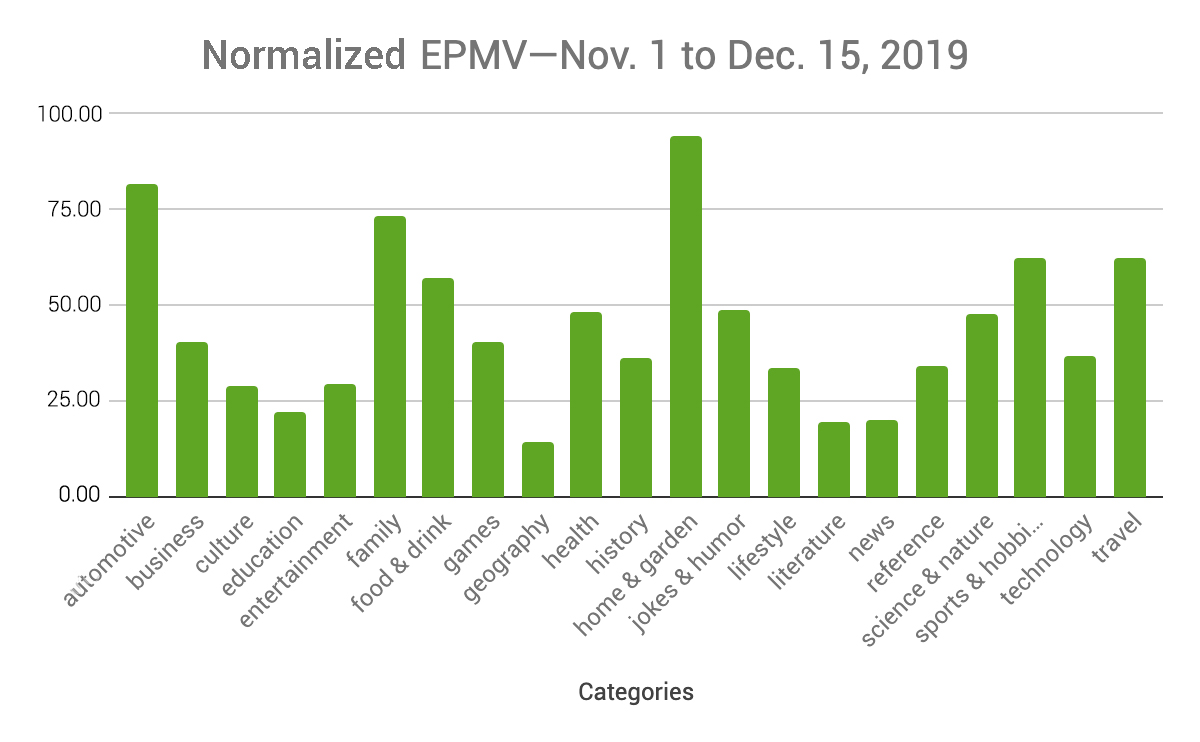 The EPMV earnings data above were normalized using a scale of 0-100. The Y-axis does not represent actual dollar amounts but is instead a proportional scaling of actual median EPMV by site category.