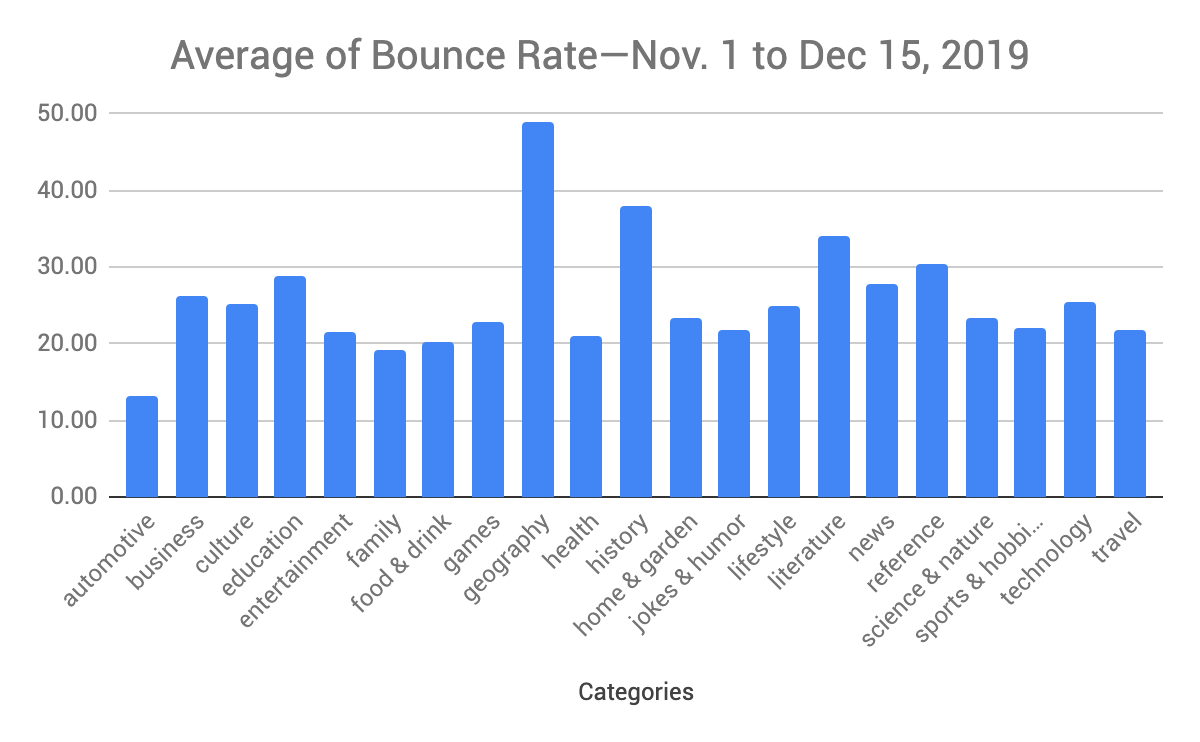 Average bounce rates by site category