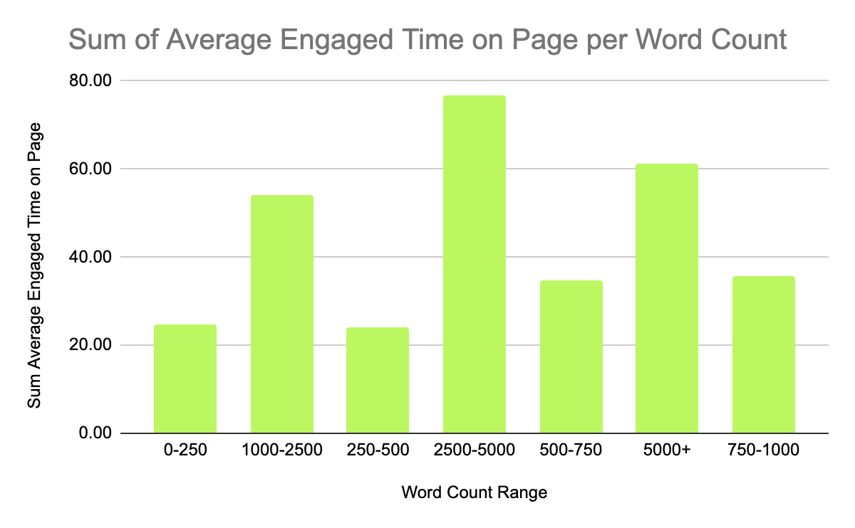 Engaged time by word count