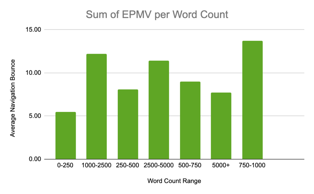 EPMV by word count