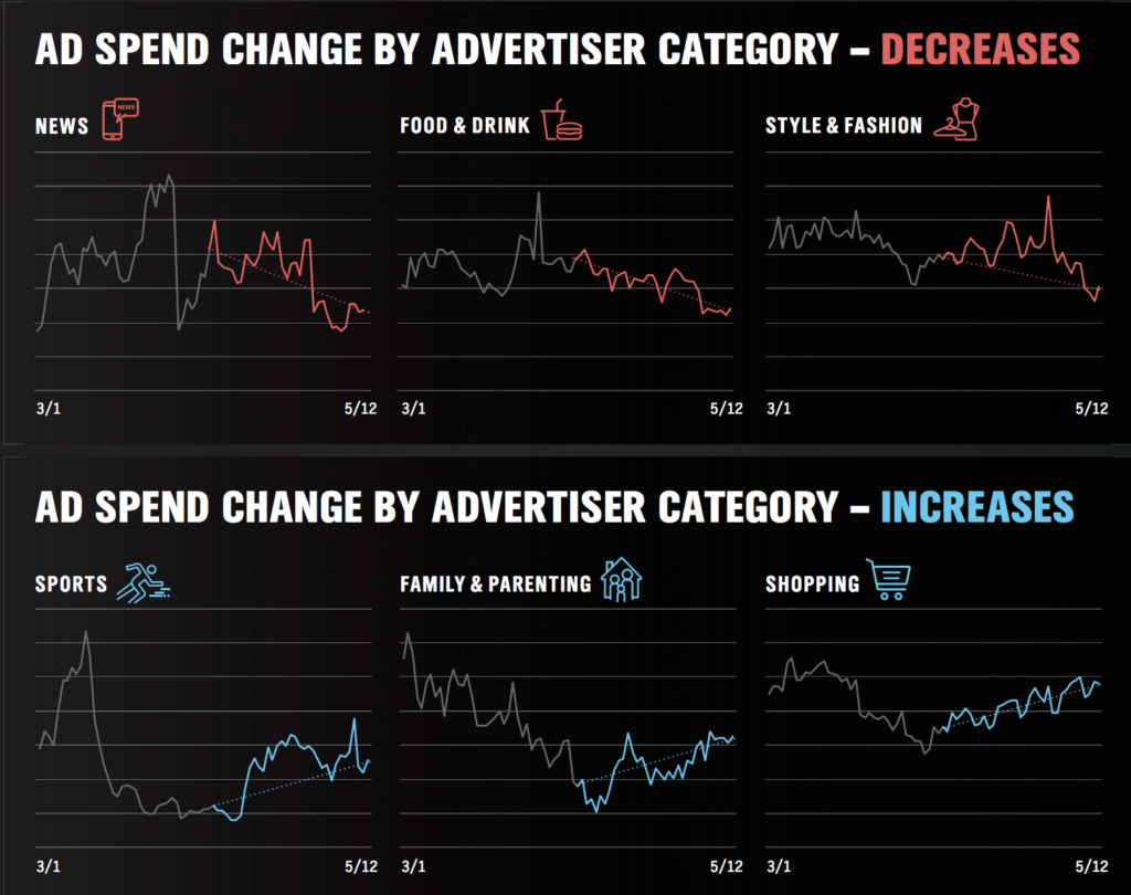 Ad rate spend differences between publisher niches