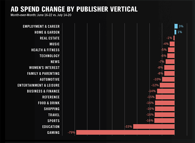 ad spend change by publisher vertical