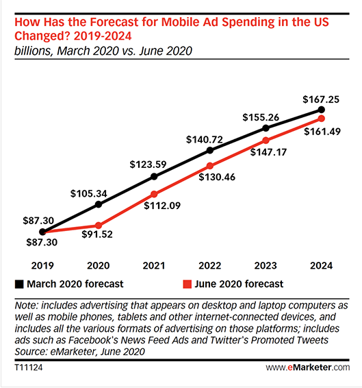 mobile ad spend has increased