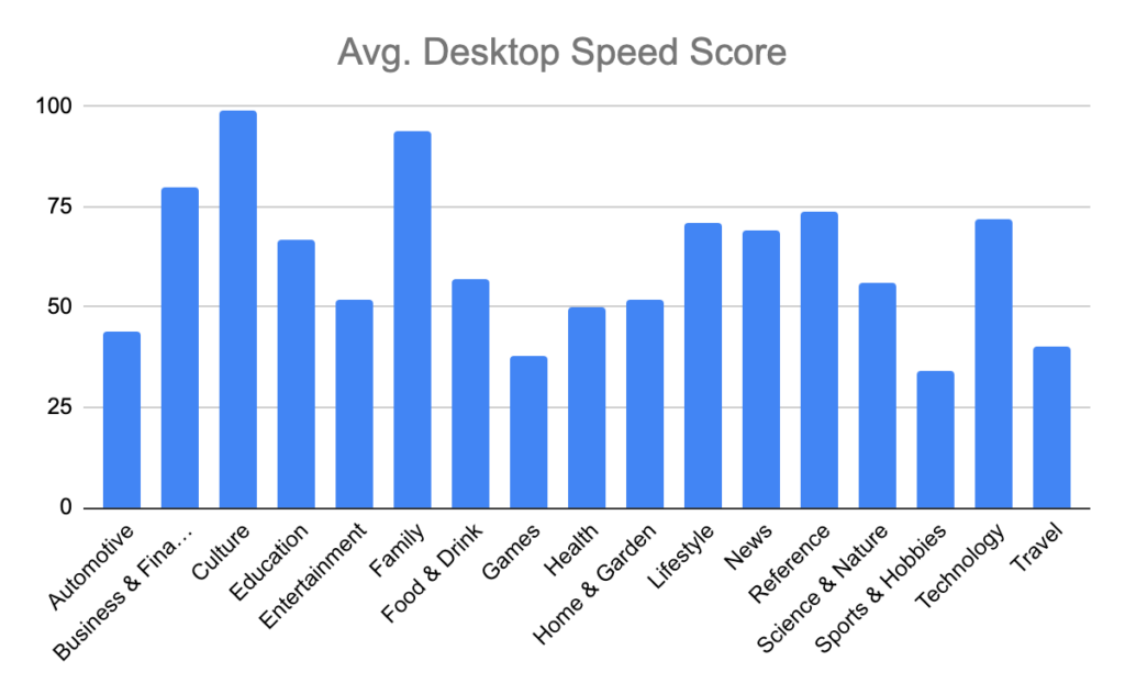 Desktop Page Speed Scores by category