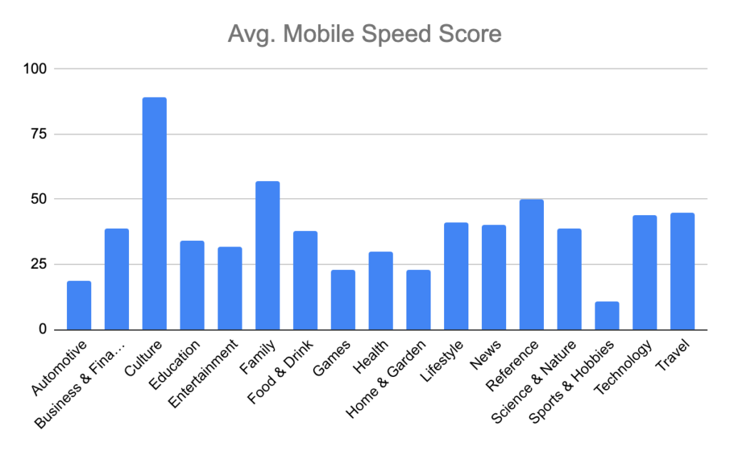Average mobile speed score by category