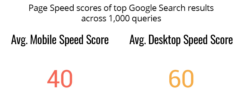 Is Page Speed A Ranking Factor In Google Search